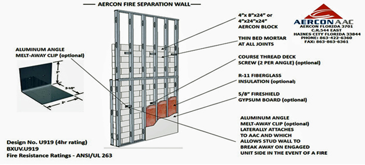 Resistencia al fuego for Exterior 1 hour rated wall