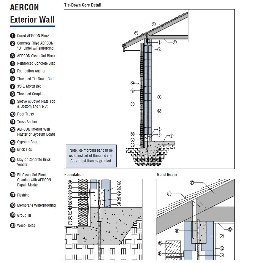 Aercon AAC Autoclaved Aerated Concrete