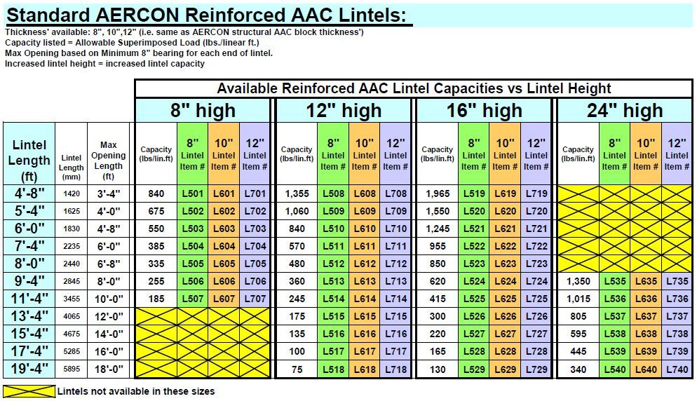Product Sizes on Aac Autoclaved Aerated Concrete